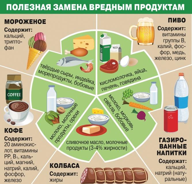 здоровое питание от чего нужно отказаться